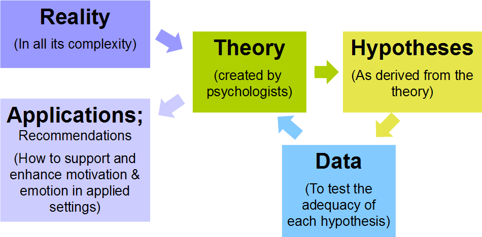methodology research design